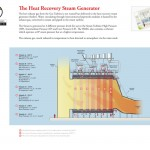 The Heat Recovery Steam Generator